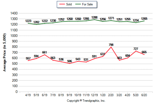 June 2020 - Average Sale and Sold Price